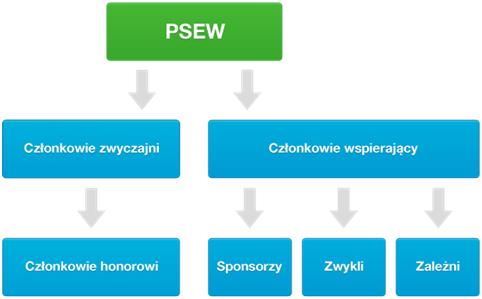 czlonkowie_schemat