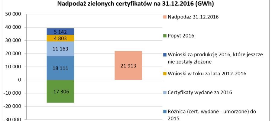 NadpodażZC_4Q2016