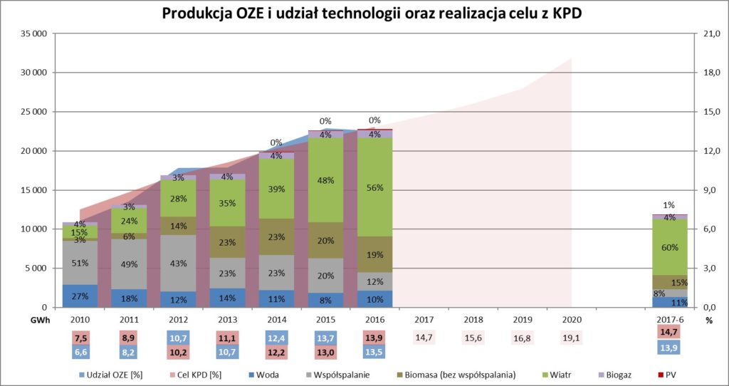 wykres 2Q_pl