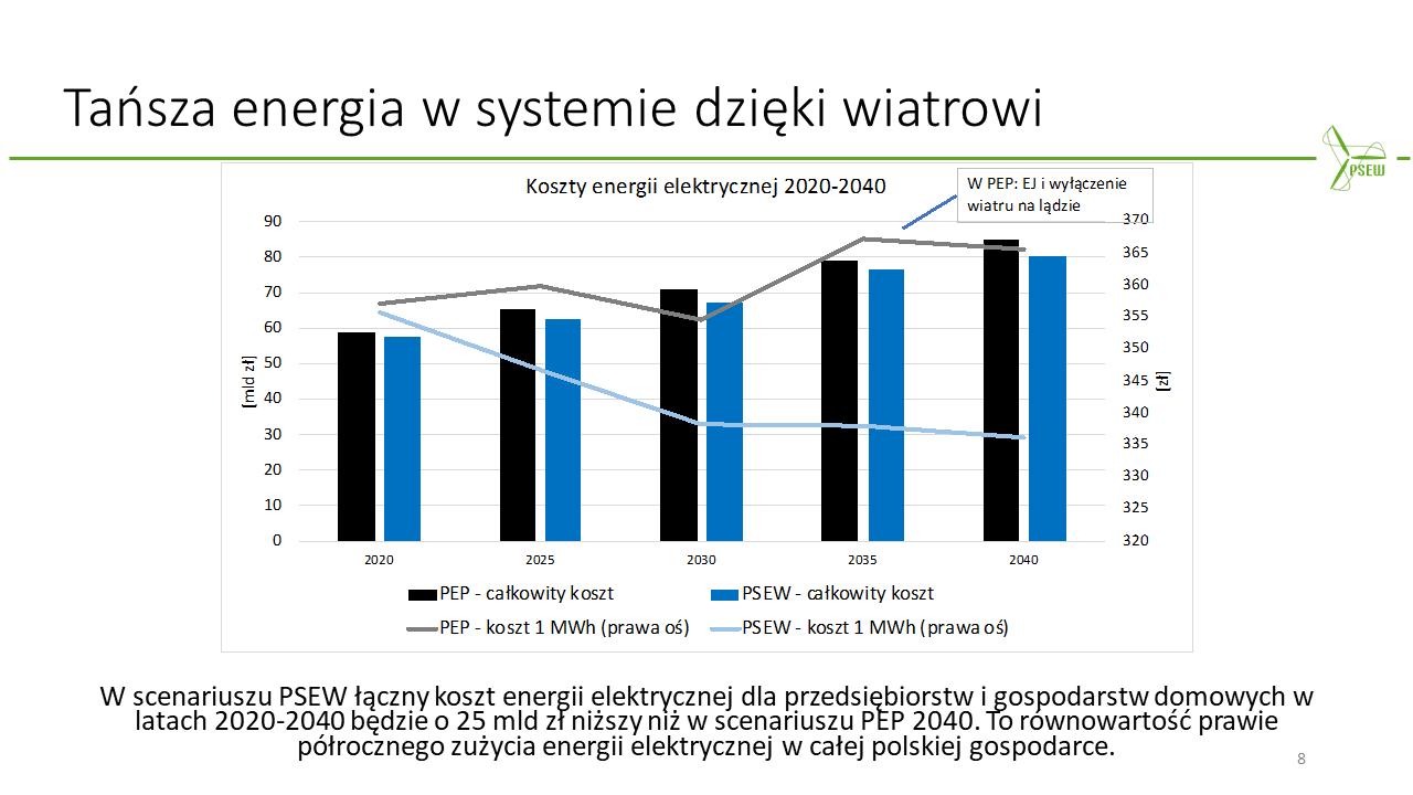Energetyka Wiatrowa wpływ na ceny prądu i energii elektrycznej